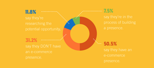 millenial ecommerce infographic