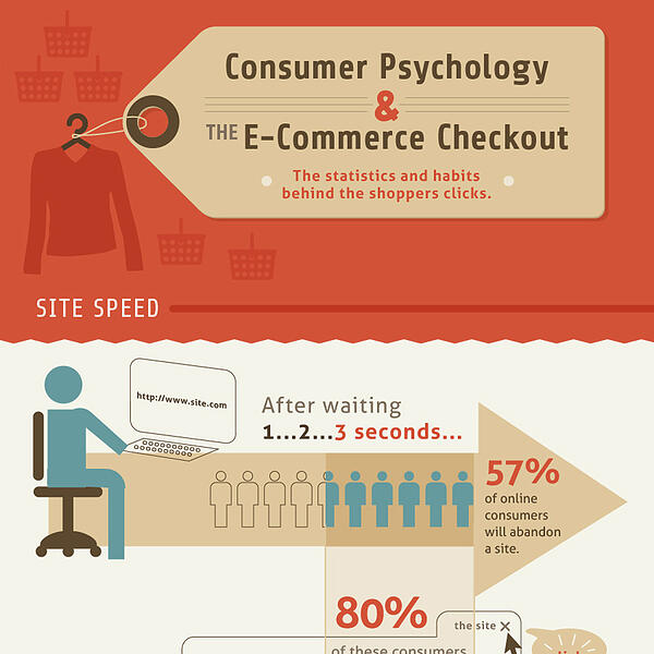 Consumer Psychology & the E-commerce Checkout