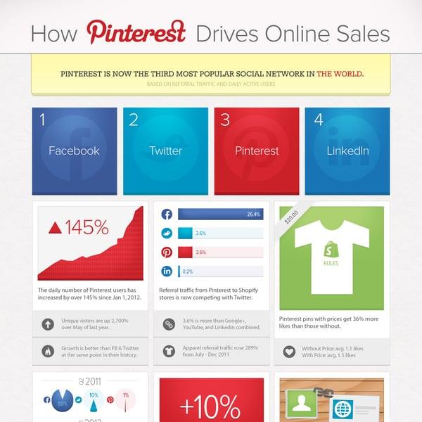 How Pinterest Drives Ecommerce Sales