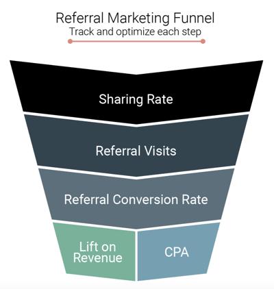 Referral Marketing Funnel - Friendbuy