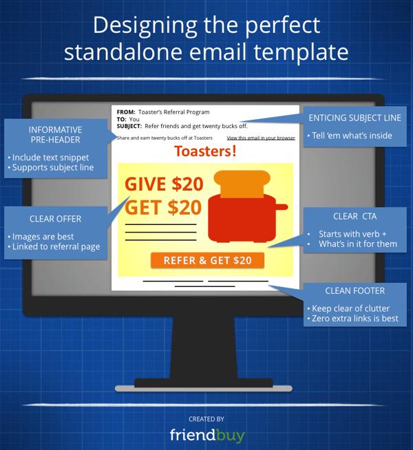 Standalone Email Blast Infographic