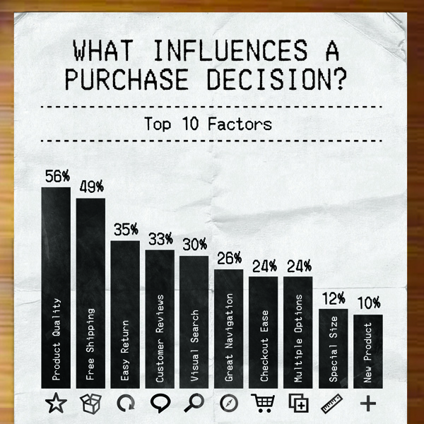 What influences a purchase decision?