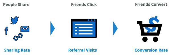 referral marketing work flow
